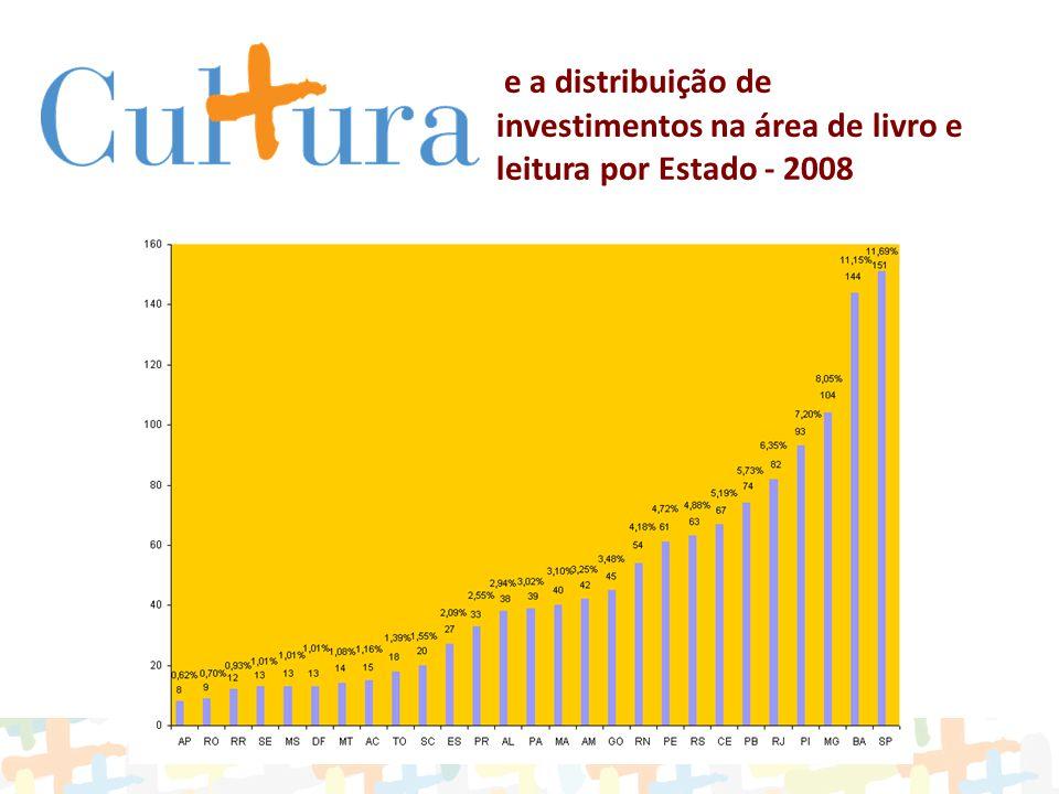 e a distribuição de investimentos na área de livro e leitura por Estado - 2008