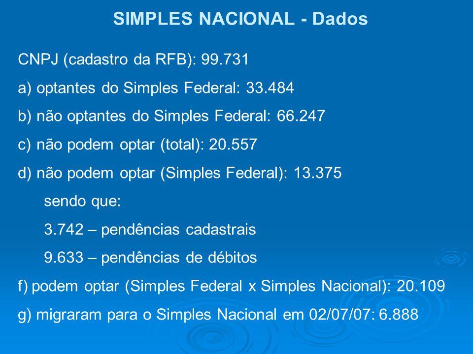 SIMPLES NACIONAL - Dados CNPJ (cadastro da RFB): 99.731 a)optantes do Simples Federal: 33.484 b)não optantes do Simples Federal: 66.247 c)não podem op
