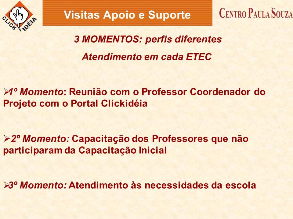 3 MOMENTOS: perfis diferentes Atendimento em cada ETEC  1º Momento: Reunião com o Professor Coordenador do Projeto com o Portal Clickidéia  2º Momen