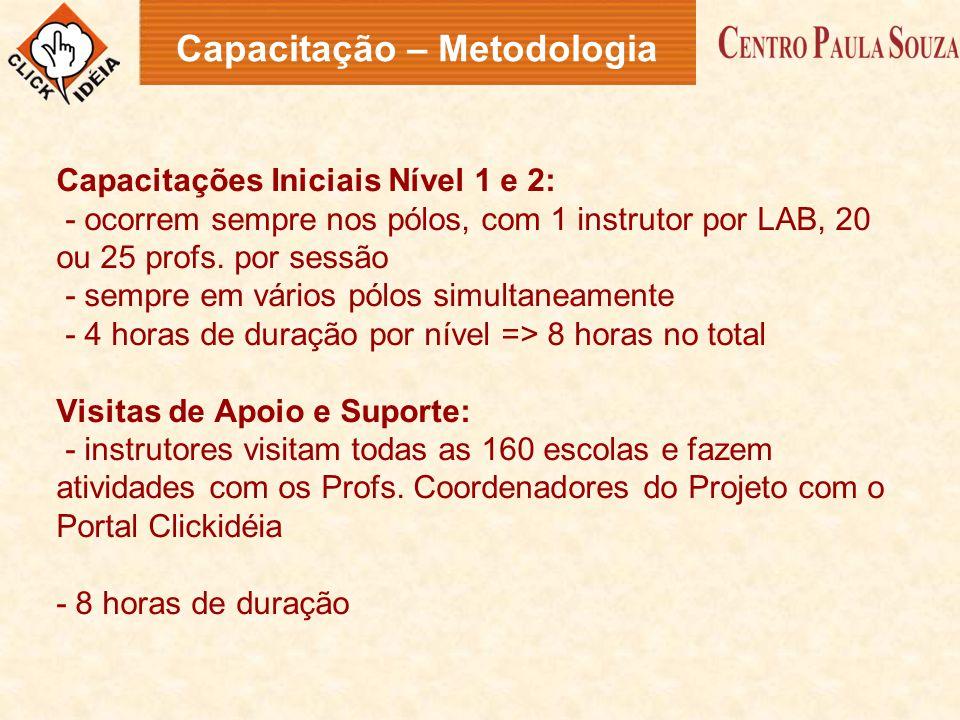 Capacitações Iniciais Nível 1 e 2: - ocorrem sempre nos pólos, com 1 instrutor por LAB, 20 ou 25 profs. por sessão - sempre em vários pólos simultanea