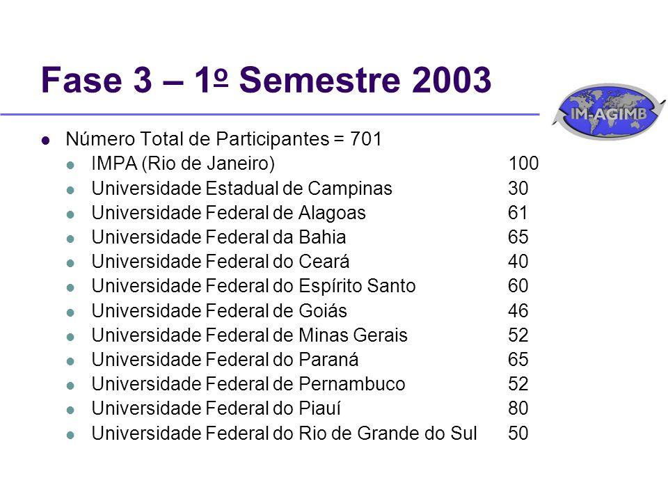 Número Total de Participantes = 701 IMPA (Rio de Janeiro)100 Universidade Estadual de Campinas30 Universidade Federal de Alagoas61 Universidade Federa
