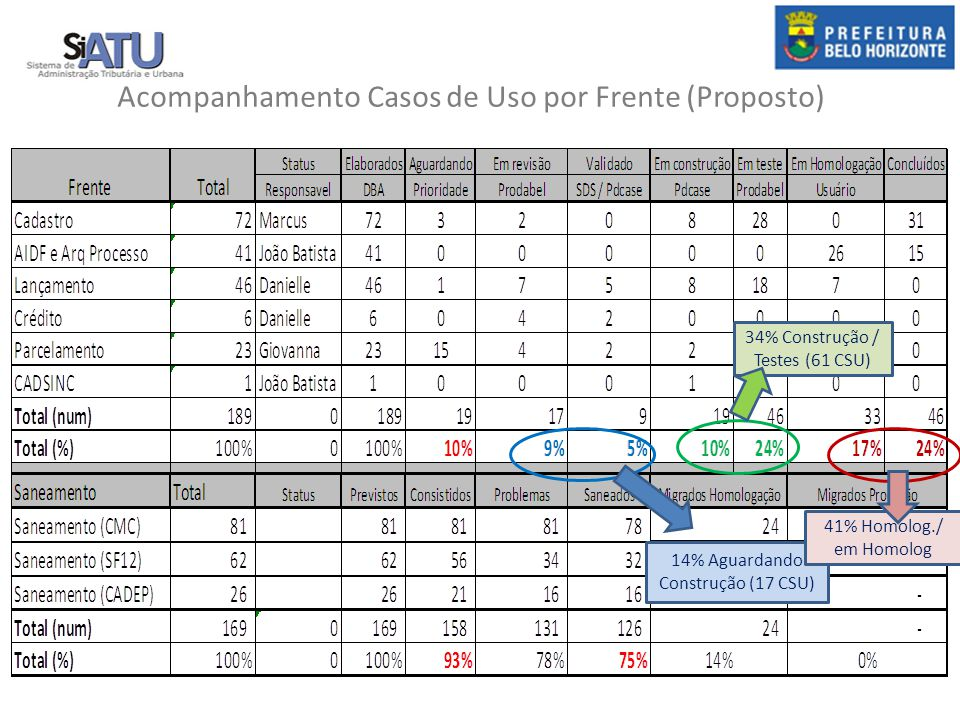 Acompanhamento Casos de Uso por Frente (Proposto) 14% Aguardando Construção (17 CSU) 34% Construção / Testes (61 CSU) 41% Homolog./ em Homolog