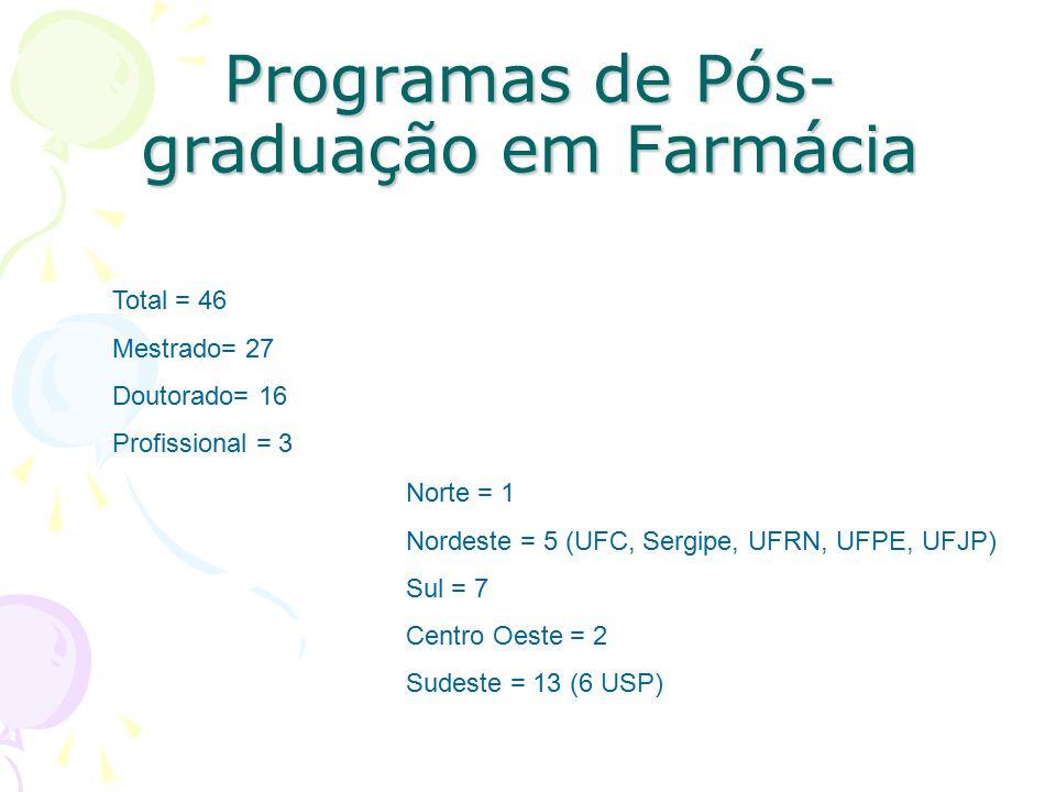 Programas de Pós- graduação em Farmácia Total = 46 Mestrado= 27 Doutorado= 16 Profissional = 3 Norte = 1 Nordeste = 5 (UFC, Sergipe, UFRN, UFPE, UFJP) Sul = 7 Centro Oeste = 2 Sudeste = 13 (6 USP)