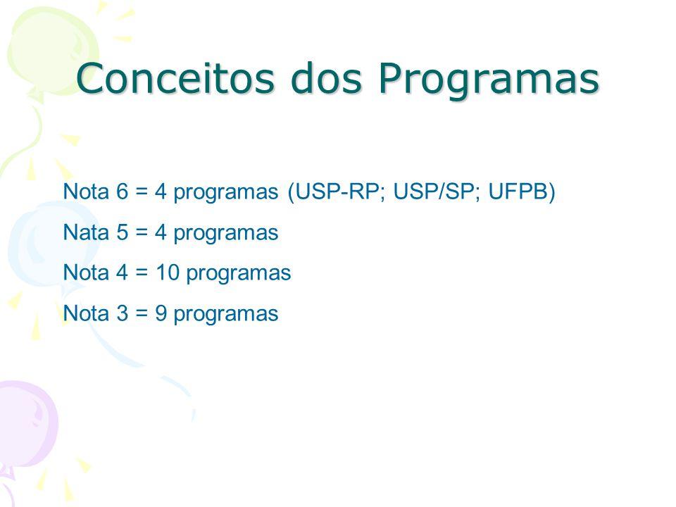 Conceitos dos Programas Nota 6 = 4 programas (USP-RP; USP/SP; UFPB) Nata 5 = 4 programas Nota 4 = 10 programas Nota 3 = 9 programas