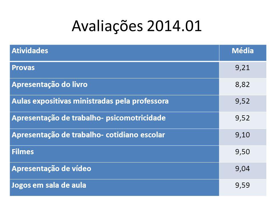 Avaliações 2014.01 AtividadesMédia Provas9,21 Apresentação do livro8,82 Aulas expositivas ministradas pela professora9,52 Apresentação de trabalho- ps