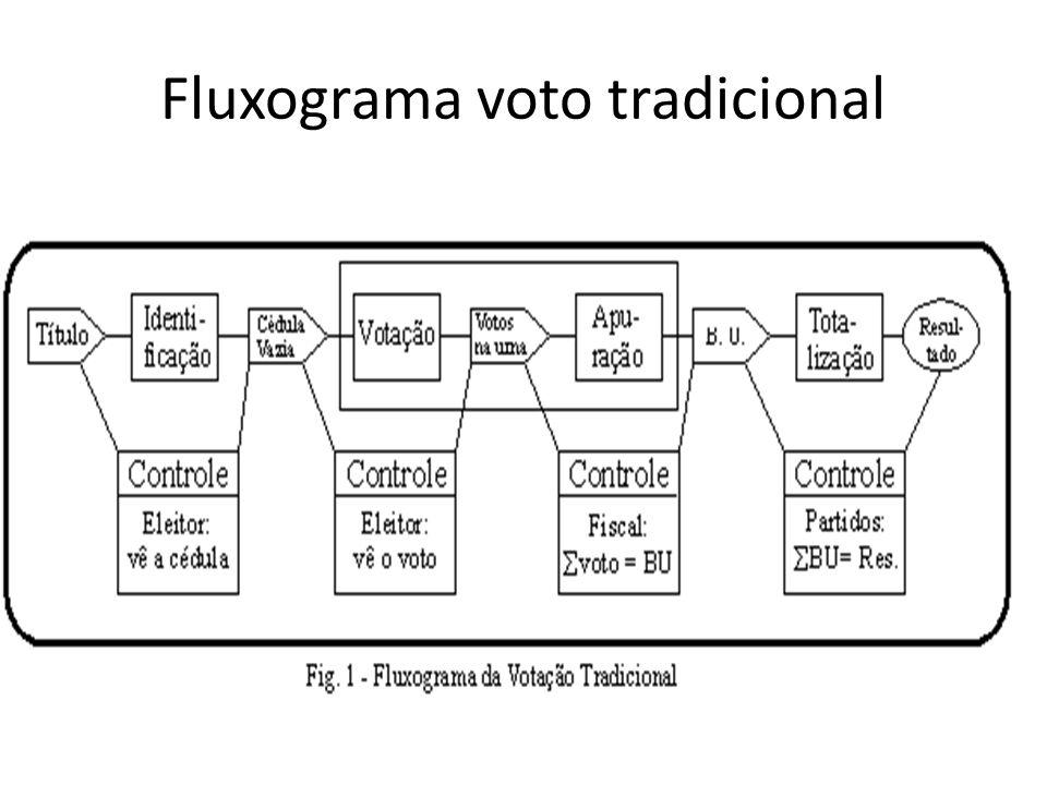 Sistema Eletrônico de Votação e da Totalização dos Votos Art.