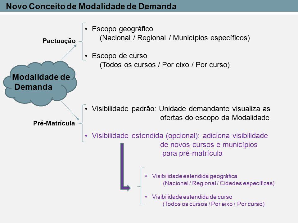 PACTUAÇÃO (negociação) OFERTA DE VAGAS (não pode coincidir com outro período de OFERTA DE VAGAS)  Pré-requisito : Introdução de novos conceitos associados à MODALIDADE DE DEMANDA (Escopo e Visibilidade) (Configuração as modalidades de demandas com informações de municípios e cursos)  Demanda Identificada Inserção do Mapa da Demanda Identificada pelos Demandantes Demandantes tem a opção de preencher o Mapa com formulário no Sistec, ou fazer carga de uma planilha excel (MEC vai informar o formato) Caso seja feito das 2 maneiras, uma proposta semelhante será sobrescrita pela última alteração Haverá opção de relatório para conferência, e possibilidade de excluir ou editar proposta Sistec consolida todos os mapas e gera um mapa único, a ser avaliado pelo MEC Avaliação, homologação e publicação pelo MEC Fases do próximo período