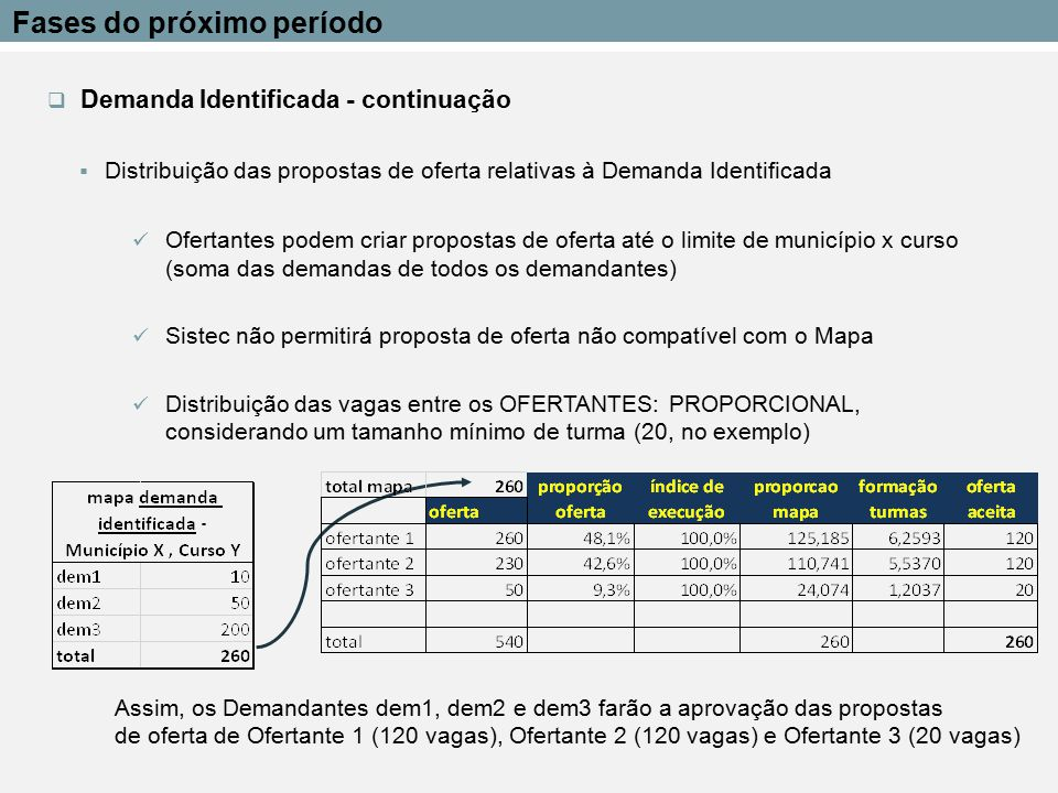  Demanda potencial Criação de propostas de oferta pelos Ofertantes (unidades de ensino -> Regionais -> Mantenedores -> MEC) Regionais e Mantenedores poderão editar as propostas de oferta Propostas exclusivas serão direcionadas às Modalidades de Demanda Propostas compartilhadas não serão direcionadas a Demandantes ou a Modalidades de Demanda, pois o escopo das Modalidades define Aprovação dos demandantes das propostas de oferta (igual à D.