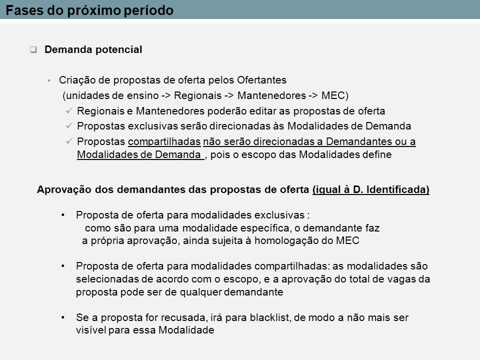 Demanda potencial Criação de propostas de oferta pelos Ofertantes (unidades de ensino -> Regionais -> Mantenedores -> MEC) Regionais e Mantenedores