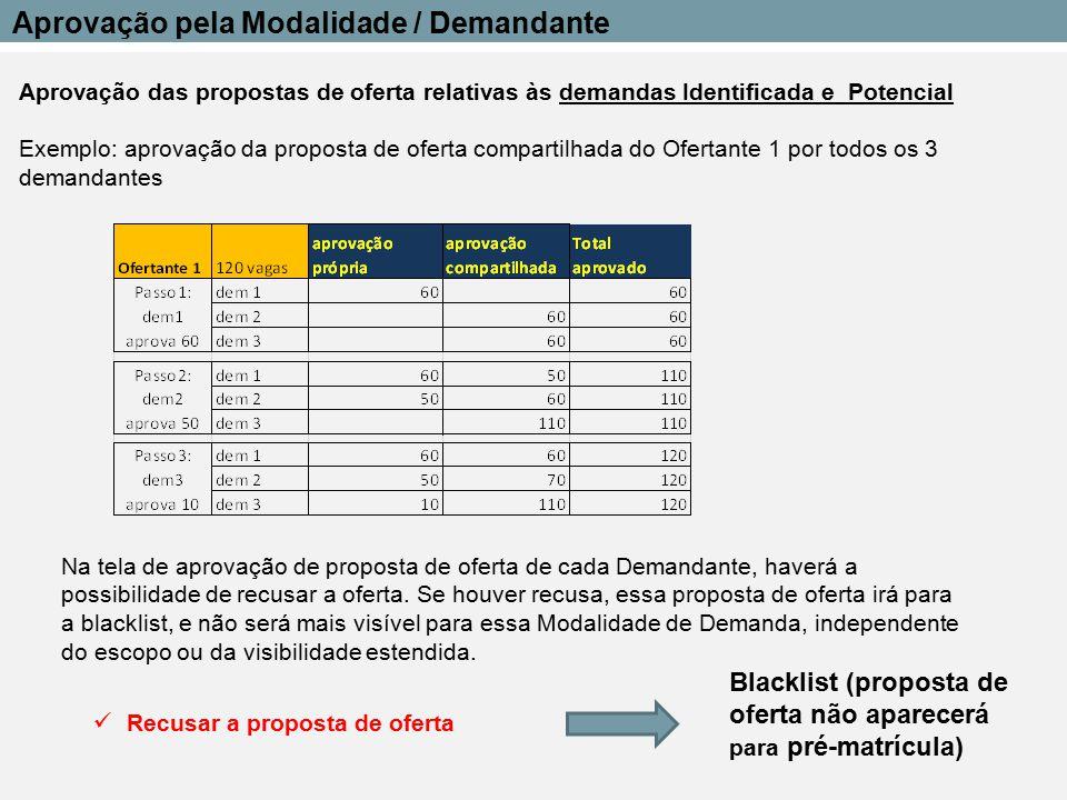 Aprovação das propostas de oferta relativas às demandas Identificada e Potencial Exemplo: aprovação da proposta de oferta compartilhada do Ofertante 1