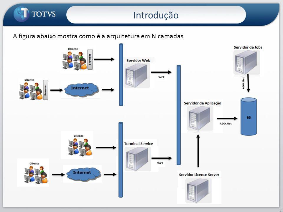 Introdução 5 A figura abaixo mostra como é a arquitetura em N camadas