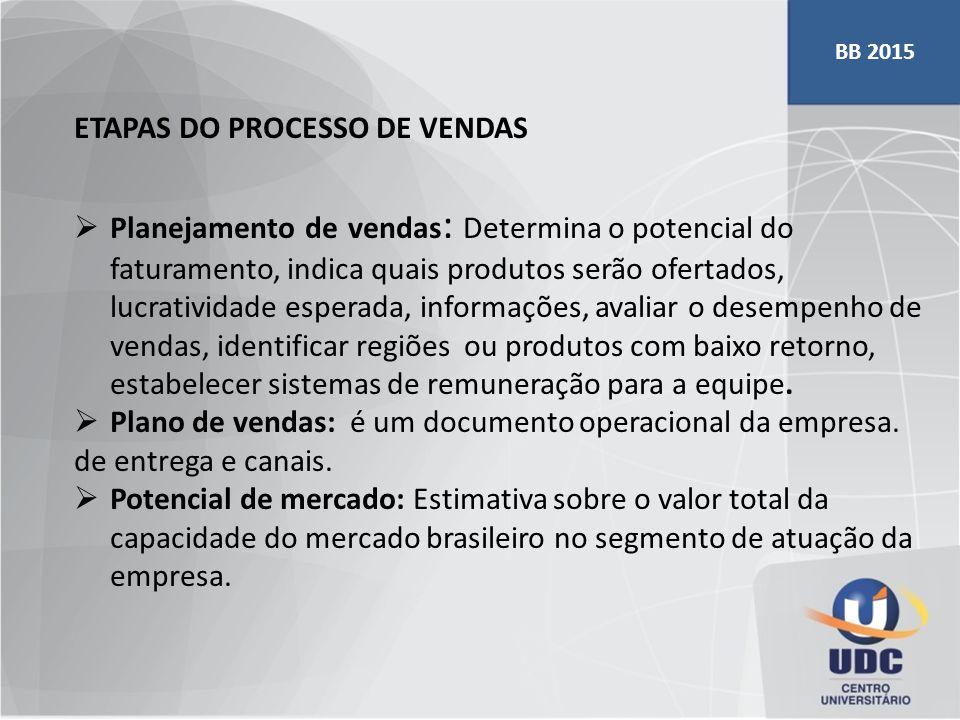 ETAPAS DO PROCESSO DE VENDAS  Planejamento de vendas : Determina o potencial do faturamento, indica quais produtos serão ofertados, lucratividade esp