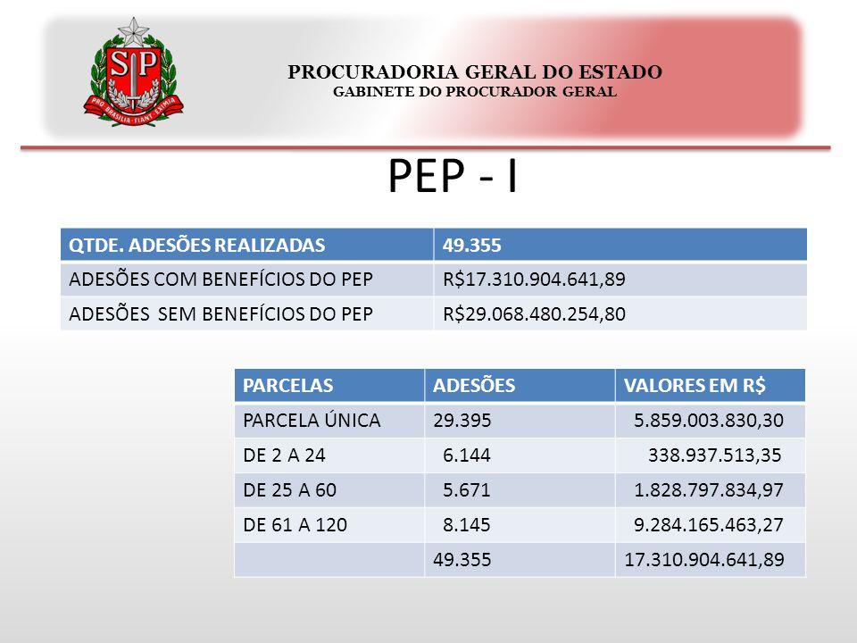 PROCURADORIA GERAL DO ESTADO GABINETE DO PROCURADOR GERAL PEP - I QTDE.