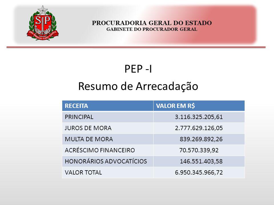 PROCURADORIA GERAL DO ESTADO GABINETE DO PROCURADOR GERAL PEP -I Resumo de Arrecadação RECEITAVALOR EM R$ PRINCIPAL3.116.325.205,61 JUROS DE MORA2.777