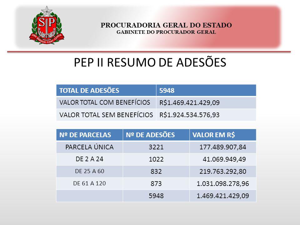 PROCURADORIA GERAL DO ESTADO GABINETE DO PROCURADOR GERAL PEP II RESUMO DE ADESÕES TOTAL DE ADESÕES5948 VALOR TOTAL COM BENEFÍCIOS R$1.469.421.429,09 VALOR TOTAL SEM BENEFÍCIOSR$1.924.534.576,93 Nº DE PARCELASNº DE ADESÕESVALOR EM R$ PARCELA ÚNICA3221177.489.907,84 DE 2 A 24 1022 41.069.949,49 DE 25 A 60 832219.763.292,80 DE 61 A 120 8731.031.098.278,96 59481.469.421.429,09
