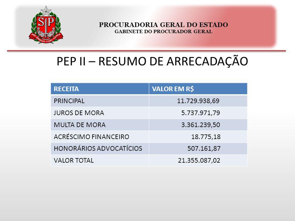 PROCURADORIA GERAL DO ESTADO GABINETE DO PROCURADOR GERAL PEP II – RESUMO DE ARRECADAÇÃO RECEITAVALOR EM R$ PRINCIPAL11.729.938,69 JUROS DE MORA 5.737