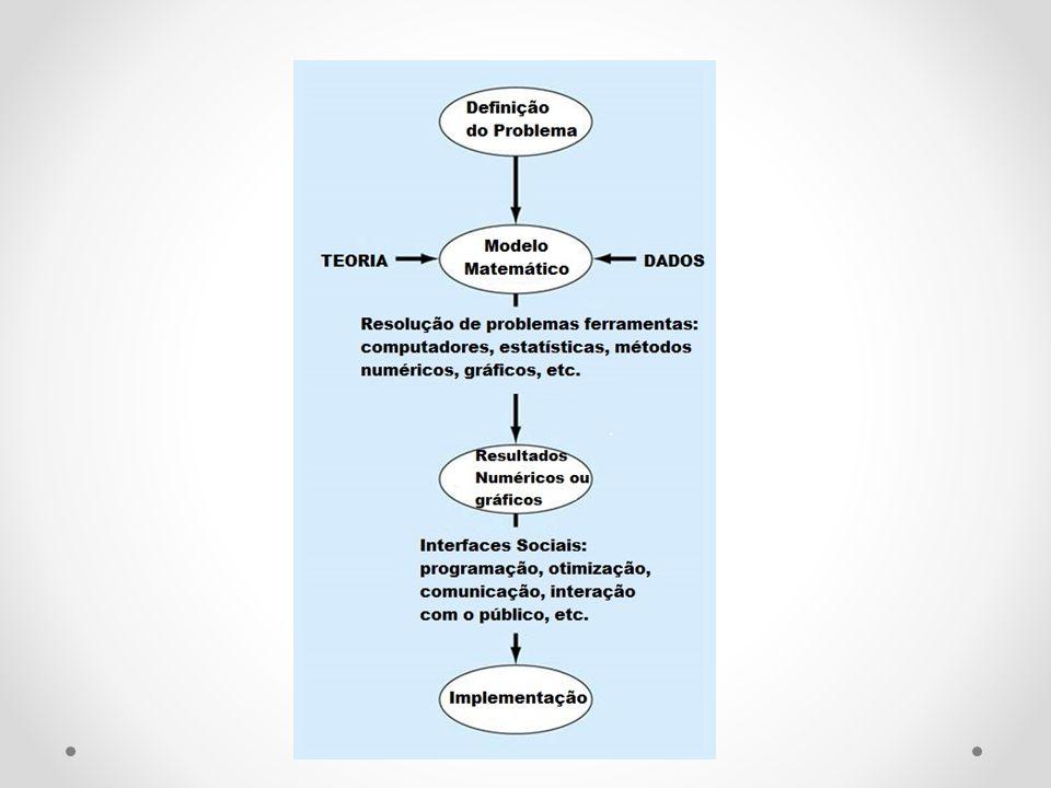Objetivos Específicos Desenvolver os conceitos de equação diferencial ordinária, sistema de equações diferenciais ordinárias e problemas diferenciais, como problema de condições iniciais, o de condições de contorno, autovalores e autofunções Descrever modelos de aplicações (físicas e geométricas) resolvidos por construção dos problemas diferenciais adequados e sua posterior resolução