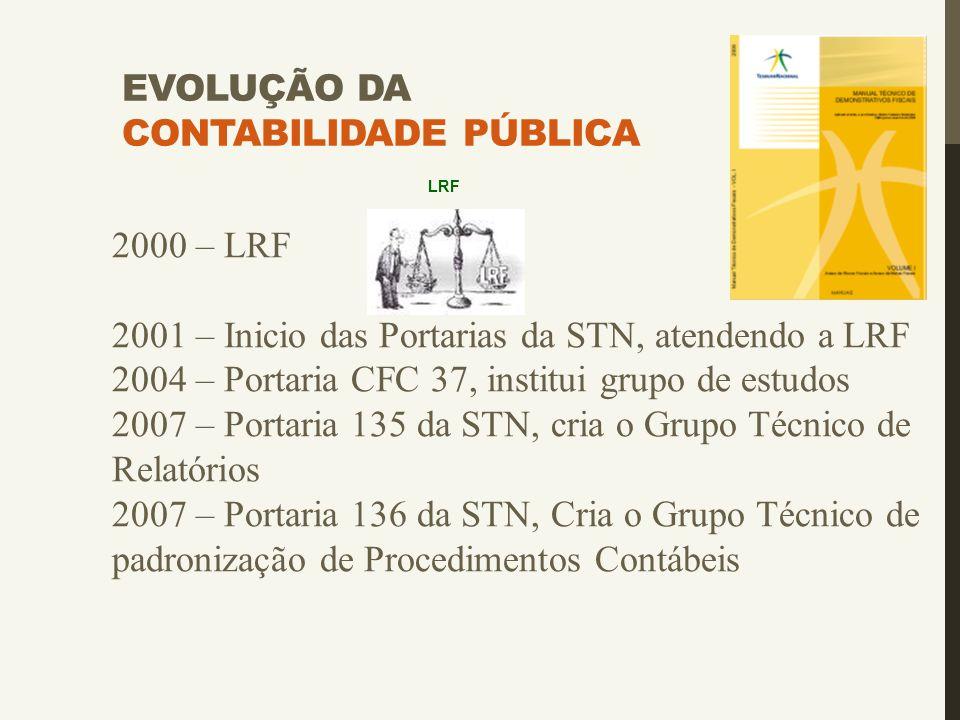 EVOLUÇÃO DA CONTABILIDADE PÚBLICA 2000 – LRF 2001 – Inicio das Portarias da STN, atendendo a LRF 2004 – Portaria CFC 37, institui grupo de estudos 200