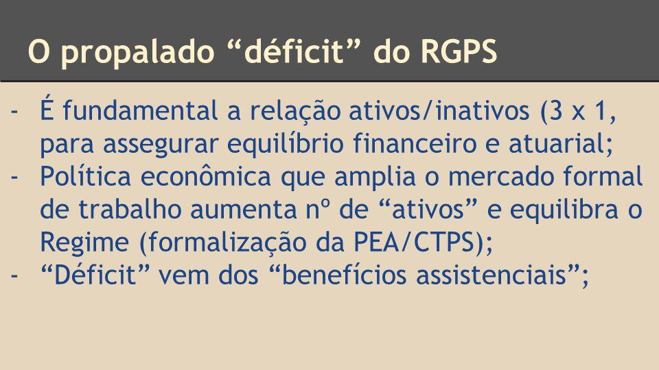 O propalado déficit do RGPS -É fundamental a relação ativos/inativos (3 x 1, para assegurar equilíbrio financeiro e atuarial; -Política econômica que amplia o mercado formal de trabalho aumenta nº de ativos e equilibra o Regime (formalização da PEA/CTPS); - Déficit vem dos benefícios assistenciais ;