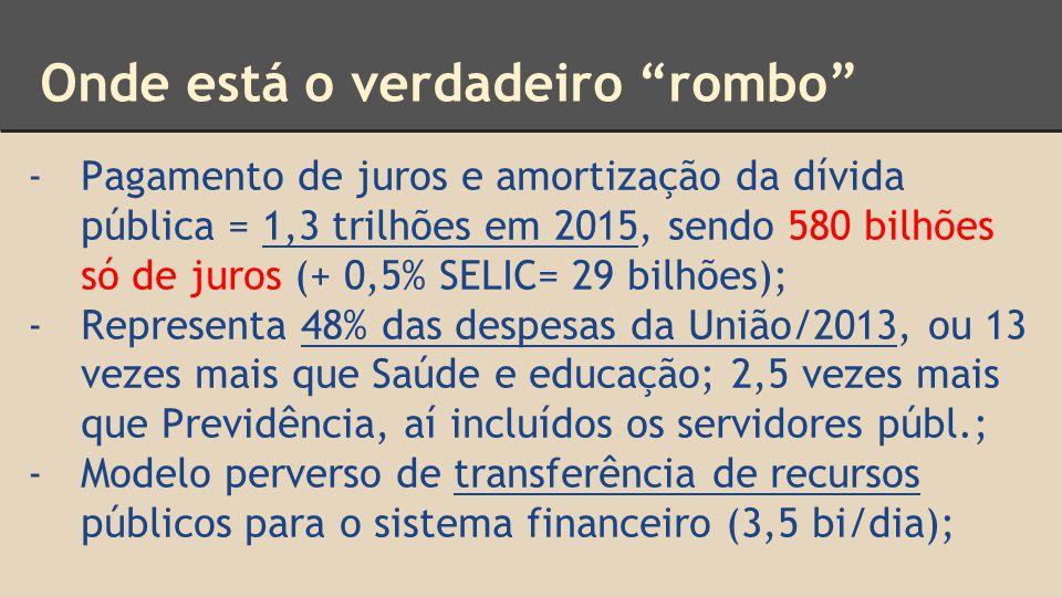 Onde está o verdadeiro rombo -Pagamento de juros e amortização da dívida pública = 1,3 trilhões em 2015, sendo 580 bilhões só de juros (+ 0,5% SELIC= 29 bilhões); -Representa 48% das despesas da União/2013, ou 13 vezes mais que Saúde e educação; 2,5 vezes mais que Previdência, aí incluídos os servidores públ.; -Modelo perverso de transferência de recursos públicos para o sistema financeiro (3,5 bi/dia);