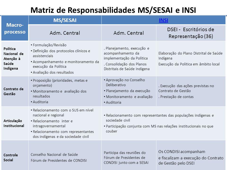 Matriz de Responsabilidades MS/SESAI e INSI Macro- processo MS/SESAIINSI Adm. Central DSEI - Escritórios de Representação (36) Política Nacional de At