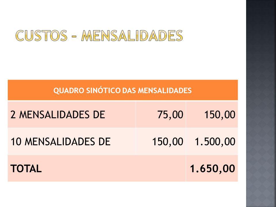 QUADRO SINÓTICO DAS MENSALIDADES 2 MENSALIDADES DE75,00150,00 10 MENSALIDADES DE150,001.500,00 TOTAL1.650,00
