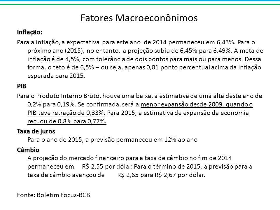 Fatores MacroeconônimosInflação: Para a inflação, a expectativa para este ano de 2014 permaneceu em 6,43%.
