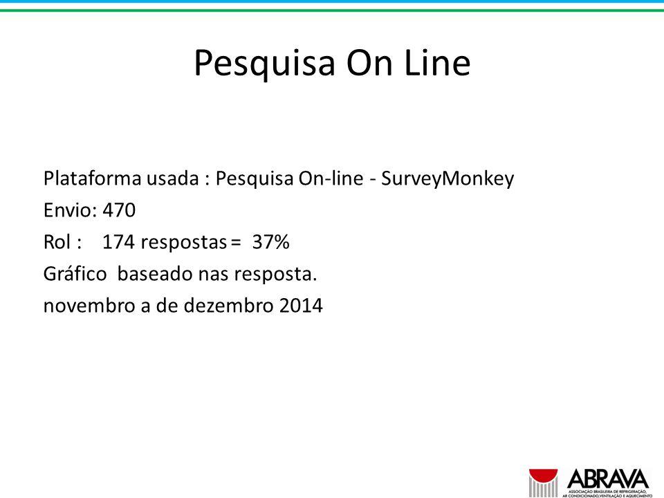 Pesquisa On Line Plataforma usada : Pesquisa On-line - SurveyMonkey Envio: 470 Rol : 174 respostas = 37% Gráfico baseado nas resposta.