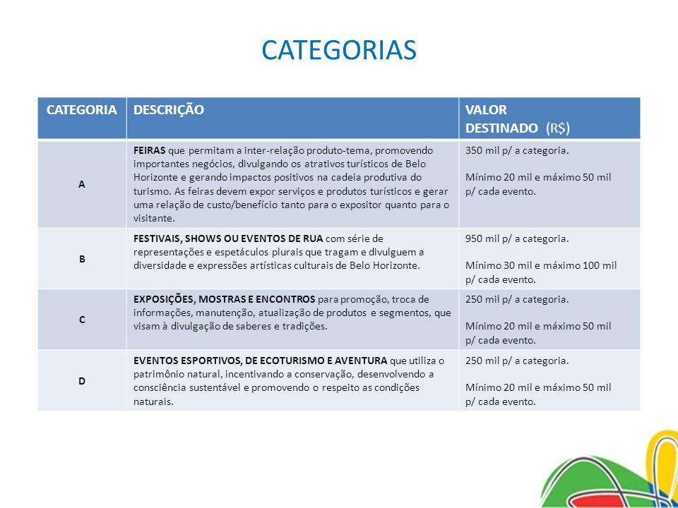 CATEGORIAS CATEGORIADESCRIÇÃOVALOR DESTINADO (R$) A FEIRAS que permitam a inter-relação produto-tema, promovendo importantes negócios, divulgando os a
