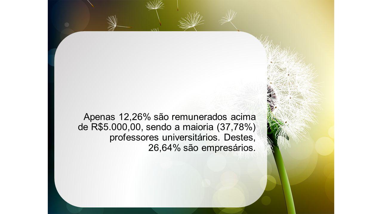 Apenas 12,26% são remunerados acima de R$5.000,00, sendo a maioria (37,78%) professores universitários.