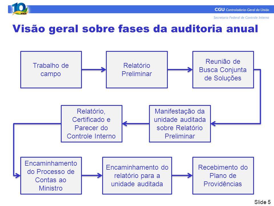 Slide 5 Visão geral sobre fases da auditoria anual Trabalho de campo Relatório Preliminar Recebimento do Plano de Providências Encaminhamento do relatório para a unidade auditada Encaminhamento do Processo de Contas ao Ministro Relatório, Certificado e Parecer do Controle Interno Manifestação da unidade auditada sobre Relatório Preliminar Reunião de Busca Conjunta de Soluções