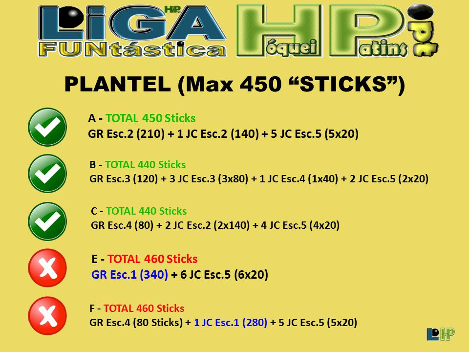 PLANTEL (Max 450 STICKS ) A - TOTAL 450 Sticks GR Esc.2 (210) + 1 JC Esc.2 (140) + 5 JC Esc.5 (5x20) E - TOTAL 460 Sticks GR Esc.1 (340) + 6 JC Esc.5 (6x20) B - TOTAL 440 Sticks GR Esc.3 (120) + 3 JC Esc.3 (3x80) + 1 JC Esc.4 (1x40) + 2 JC Esc.5 (2x20) F - TOTAL 460 Sticks GR Esc.4 (80 Sticks) + 1 JC Esc.1 (280) + 5 JC Esc.5 (5x20) C - TOTAL 440 Sticks GR Esc.4 (80) + 2 JC Esc.2 (2x140) + 4 JC Esc.5 (4x20)