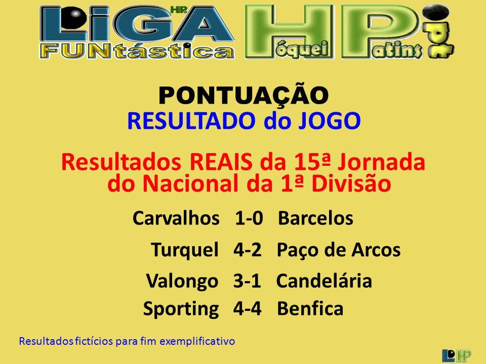 PONTUAÇÃO RESULTADO do JOGO Carvalhos 1-0 Barcelos Resultados REAIS da 15ª Jornada do Nacional da 1ª Divisão Turquel 4-2 Paço de Arcos Valongo 3-1 Candelária Sporting 4-4 Benfica Resultados fictícios para fim exemplificativo