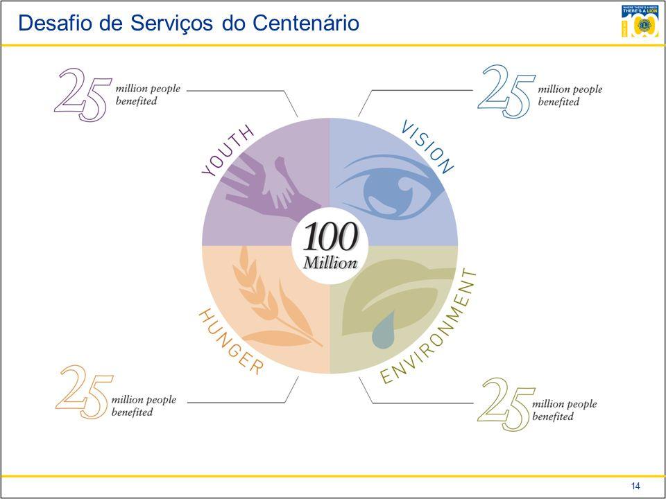 14 Desafio de Serviços do Centenário