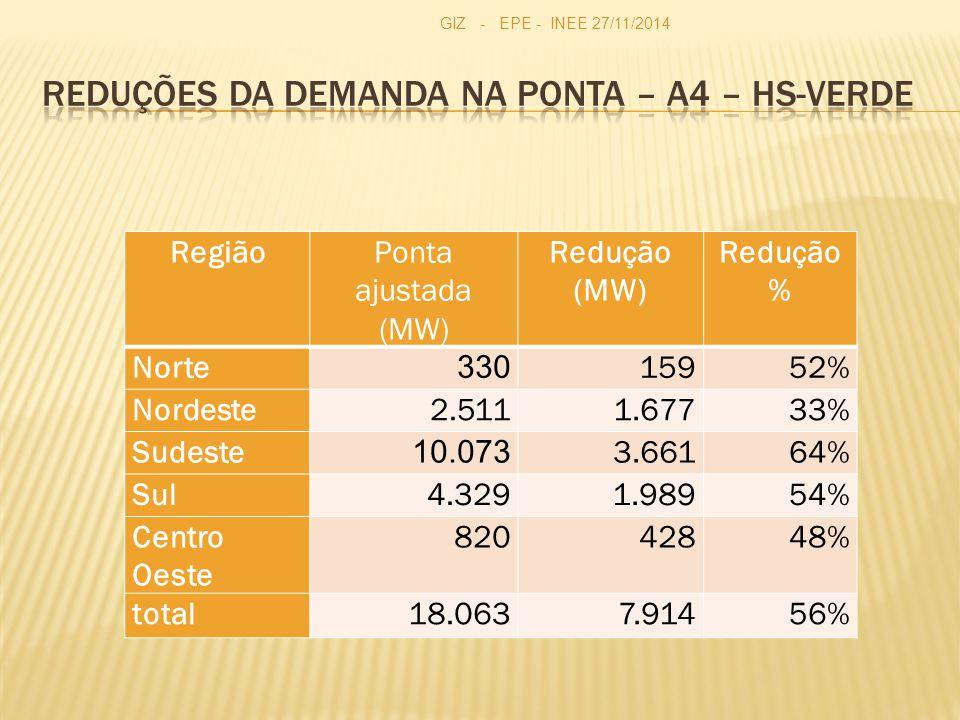 RegiãoPonta ajustada (MW) Redução (MW) Redução % Norte 330 15952% Nordeste2.5111.67733% Sudeste 10.073 3.66164% Sul4.3291.98954% Centro Oeste 82042848% total18.0637.91456% GIZ - EPE - INEE 27/11/2014