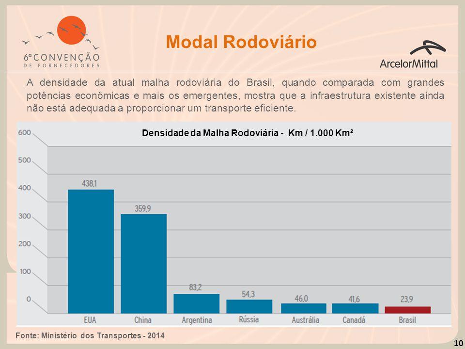 10 Modal Rodoviário A densidade da atual malha rodoviária do Brasil, quando comparada com grandes potências econômicas e mais os emergentes, mostra qu