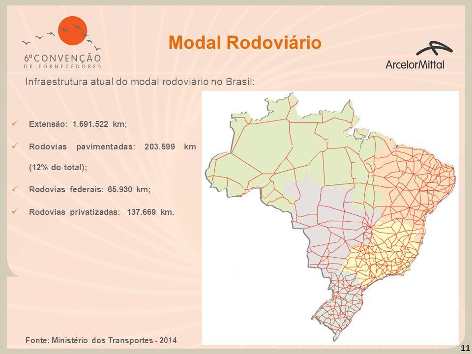 11 Modal Rodoviário Infraestrutura atual do modal rodoviário no Brasil: Fonte: Ministério dos Transportes - 2014 Extensão: 1.691.522 km; Rodovias pavi