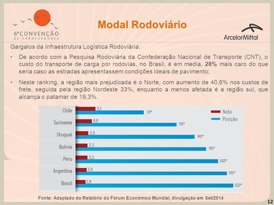 12 Modal Rodoviário Gargalos da Infraestrutura Logística Rodoviária: Fonte: Adaptado do Relatório do Fórum Econômico Mundial, divulgação em Set/2014 N