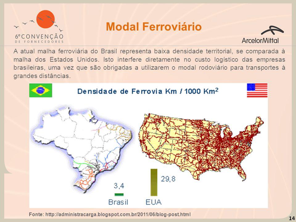 14 Modal Ferroviário A atual malha ferroviária do Brasil representa baixa densidade territorial, se comparada à malha dos Estados Unidos. Isto interfe