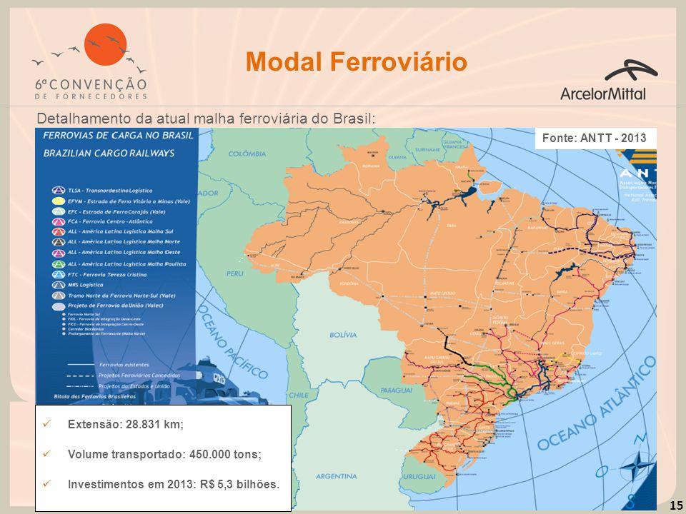 15 Modal Ferroviário Detalhamento da atual malha ferroviária do Brasil: Fonte: ANTT - 2013 Extensão: 28.831 km; Volume transportado: 450.000 tons; Inv