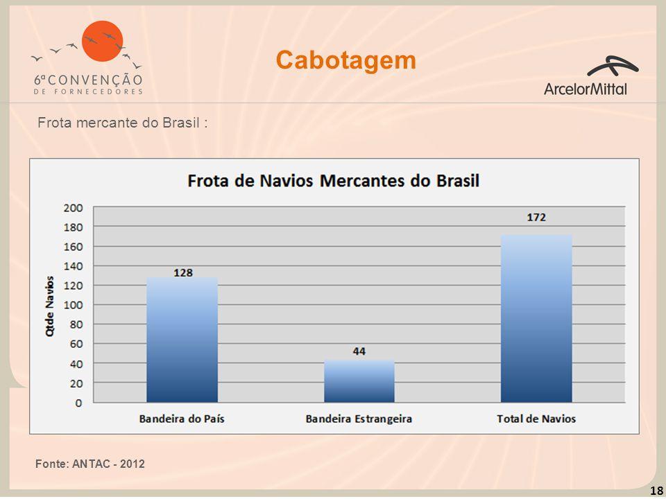 18 Cabotagem Frota mercante do Brasil : Fonte: ANTAC - 2012