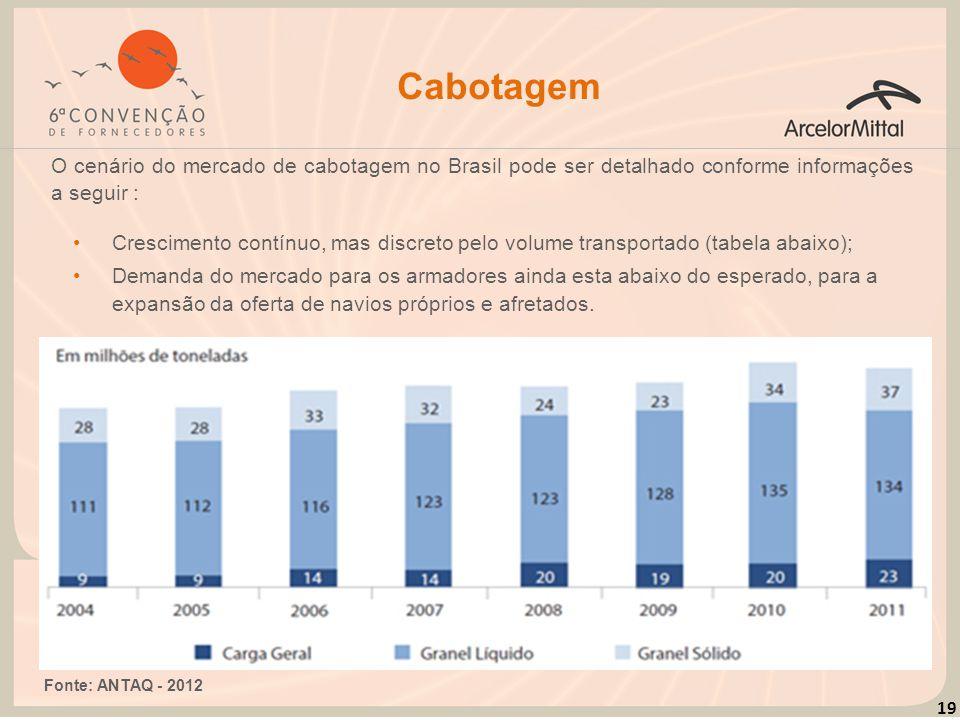 19 Cabotagem O cenário do mercado de cabotagem no Brasil pode ser detalhado conforme informações a seguir : Crescimento contínuo, mas discreto pelo vo