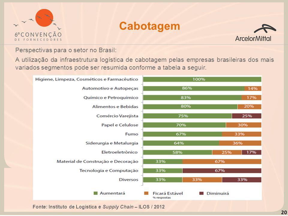 20 Cabotagem Perspectivas para o setor no Brasil: A utilização da infraestrutura logística de cabotagem pelas empresas brasileiras dos mais variados s