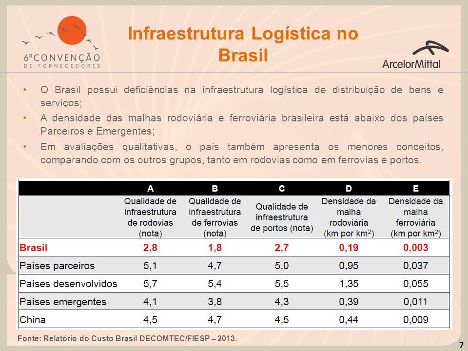 7 Infraestrutura Logística no Brasil O Brasil possui deficiências na infraestrutura logística de distribuição de bens e serviços; A densidade das malh