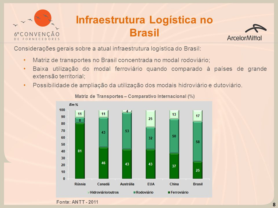 8 Matriz de Transportes – Comparativo Internacional (%) Fonte: ANTT - 2011 Infraestrutura Logística no Brasil Matriz de transportes no Brasil concentr