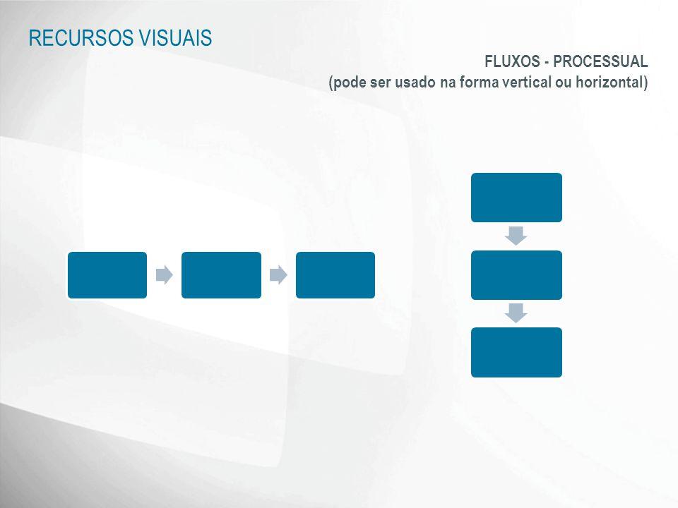 FLUXOS - PROCESSUAL (pode ser usado na forma vertical ou horizontal) RECURSOS VISUAIS