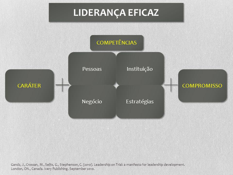CARÁTER COMPROMISSO Pessoas COMPETÊNCIAS Instituição Negócio Estratégias Gandz, J., Crossan, M., Seljts, G., Stephenson, C. (2010). Leadership on Tria
