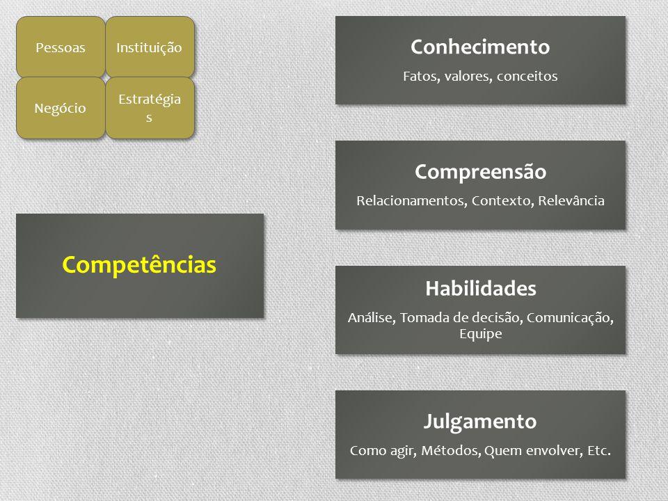 Pessoas Instituição Negócio Estratégia s Competências Conhecimento Fatos, valores, conceitos Compreensão Relacionamentos, Contexto, Relevância Habilid