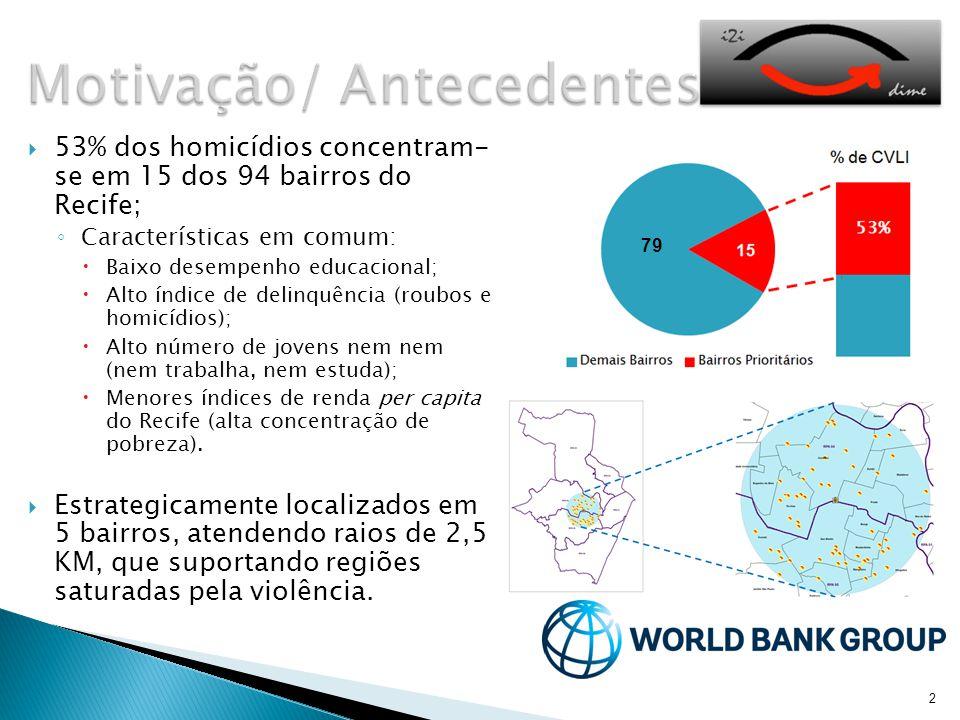2  53% dos homicídios concentram- se em 15 dos 94 bairros do Recife; ◦ Características em comum:  Baixo desempenho educacional;  Alto índice de delinquência (roubos e homicídios);  Alto número de jovens nem nem (nem trabalha, nem estuda);  Menores índices de renda per capita do Recife (alta concentração de pobreza).