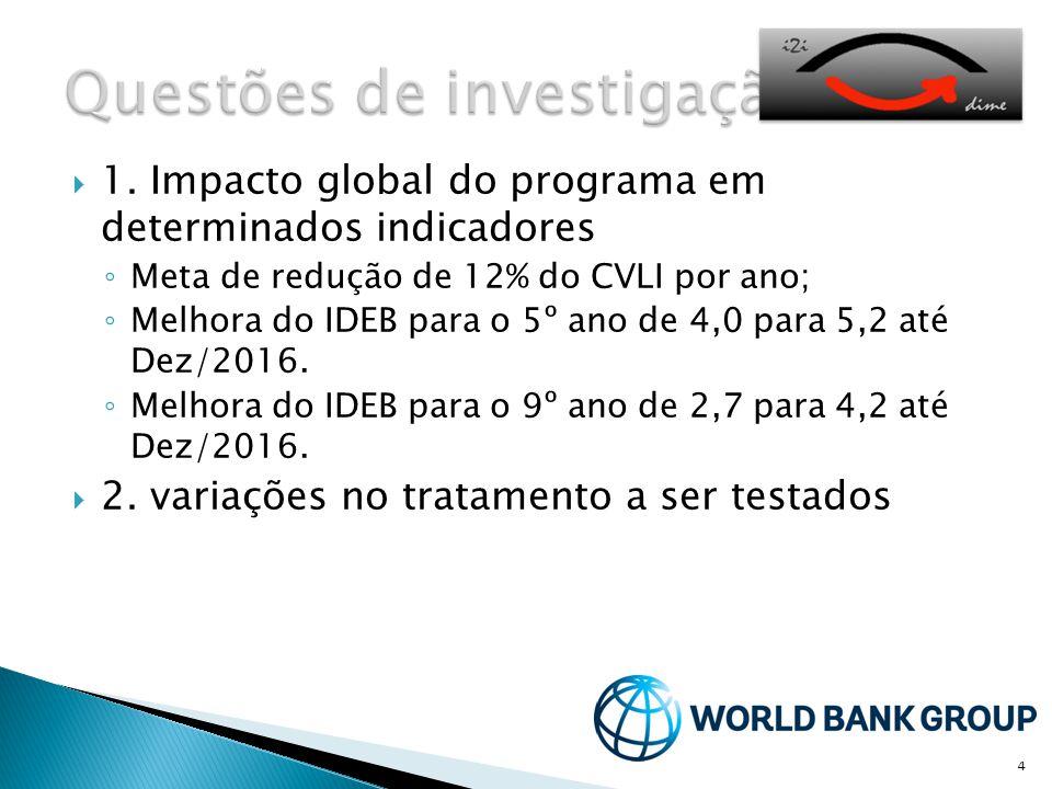 4  1. Impacto global do programa em determinados indicadores ◦ Meta de redução de 12% do CVLI por ano; ◦ Melhora do IDEB para o 5º ano de 4,0 para 5,